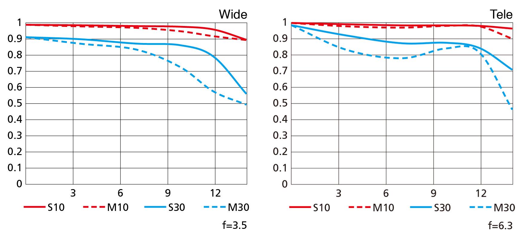 MTF křivky objektivu Nikkor Z DX 16–50 mm f/3,5–6,3 VR