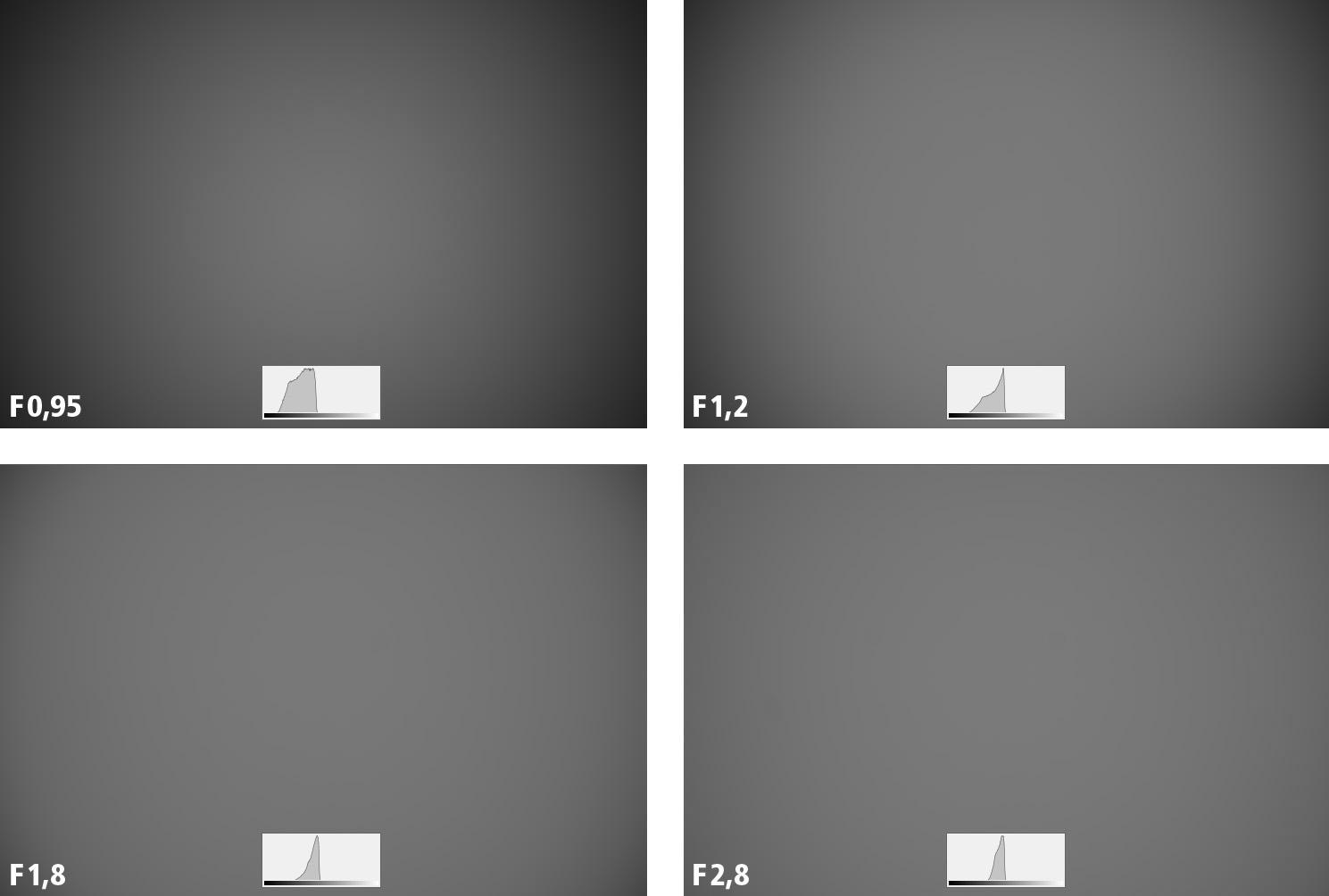 Nikkor Z 58 mm f/0,95 mm S Noct –vinětace. Od clony F2,8 už se vinětace nezlepšuje.