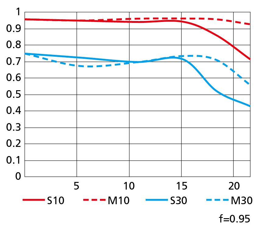 MTF křivky objektivu Nikkor Z 58 mm f/0,95 mm S Noct