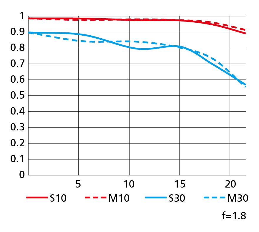 MTF křivky objektivu Nikkor Z 20 mm f/1,8 S