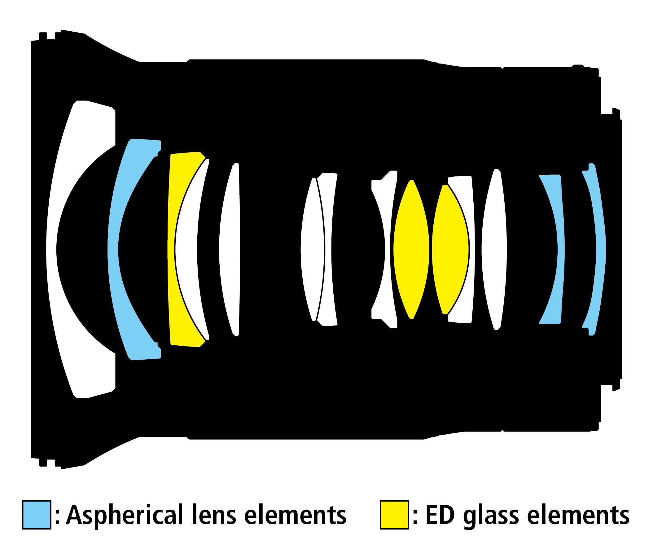 Optická konstrukce objektivu Nikkor Z 20 mm f/1,8 S
