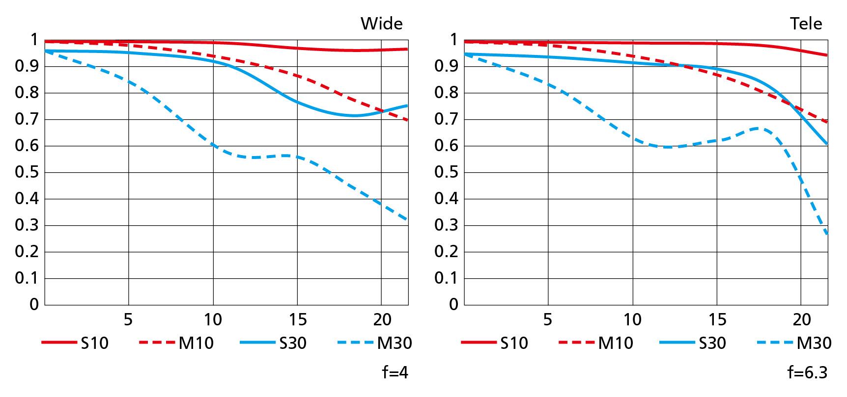MTF křivky objektivu Nikkor Z 24–200 mm f/4–6,3 VR
