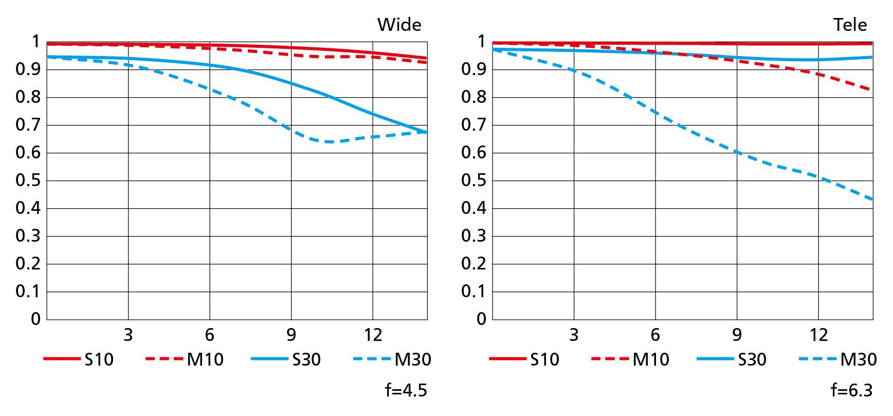 MTF křivky objektivu Nikkor Z DX 50–250mm f/4,5–6,3 VR