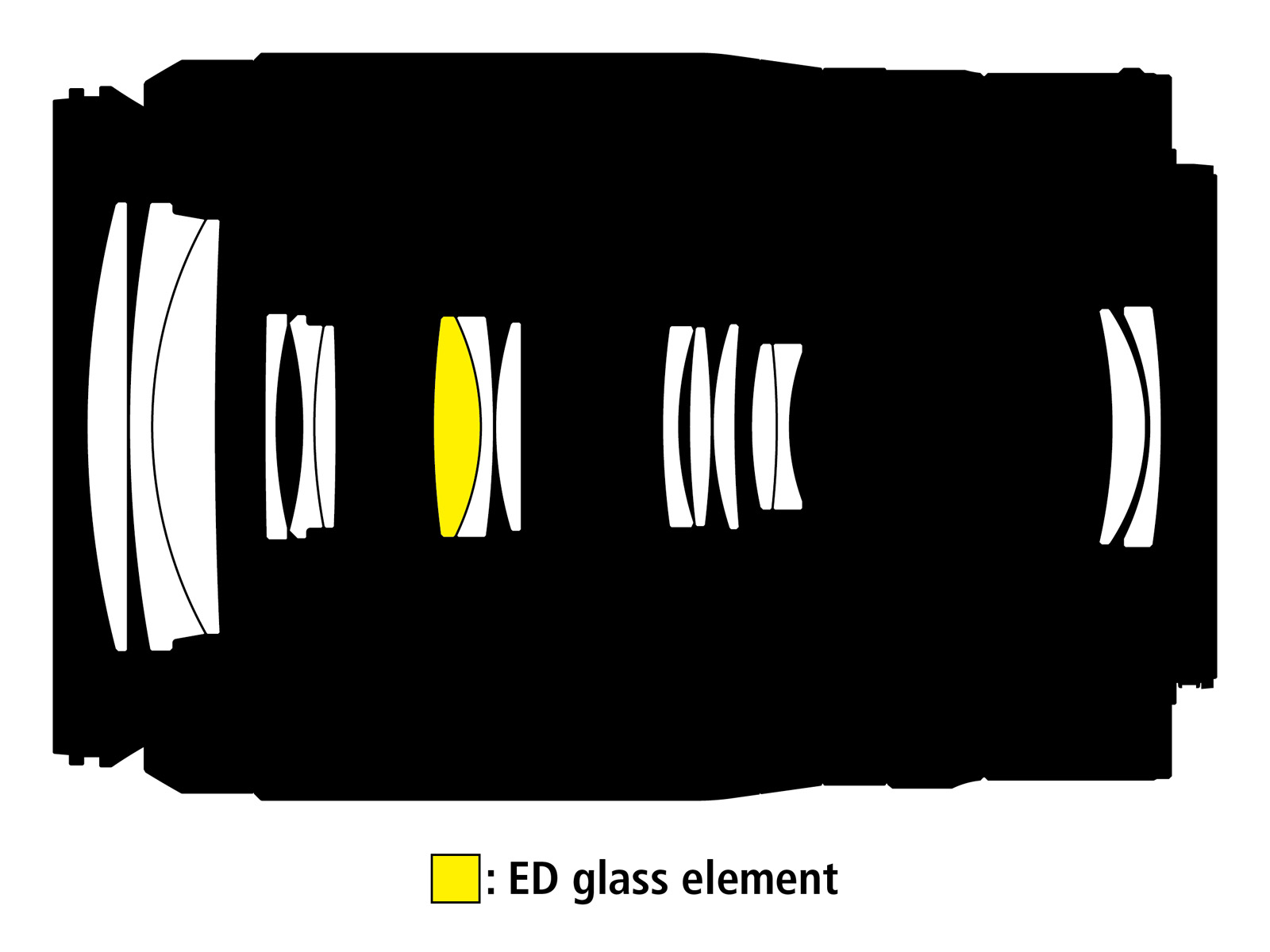 Optická konstrukce objektivu Nikkor Z DX 50–250mm f/4,5–6,3 VR