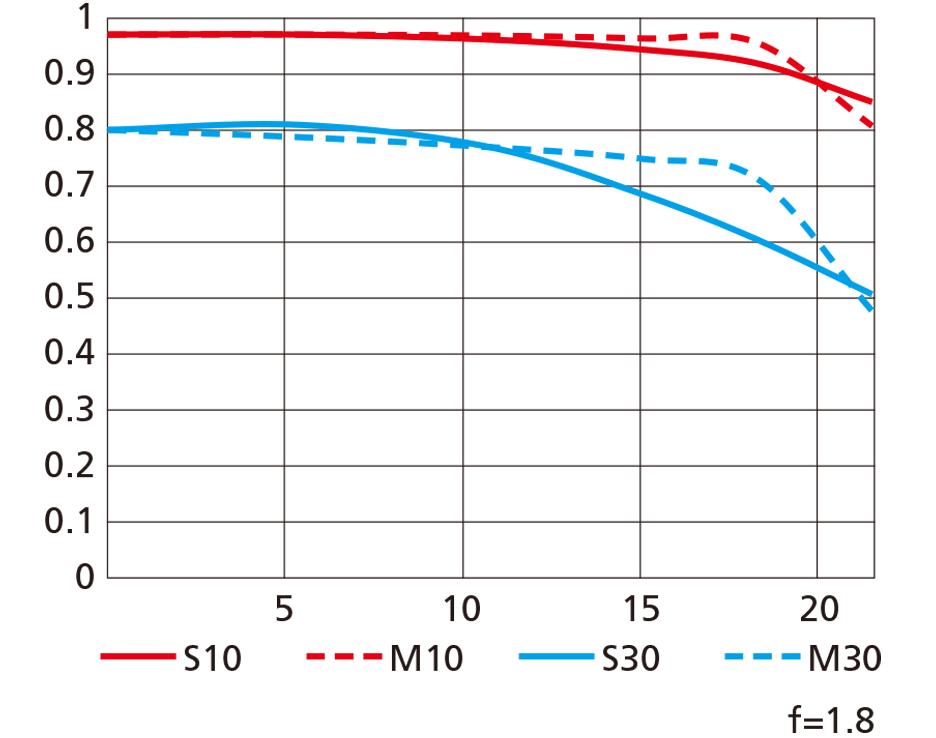 MTF křivky objektivu Nikkor Z 24 mm f/1,8 S