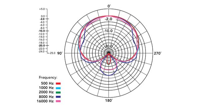 Směrová charakteristika mikrofonu Røde VideoMicro | Zdroj Røde