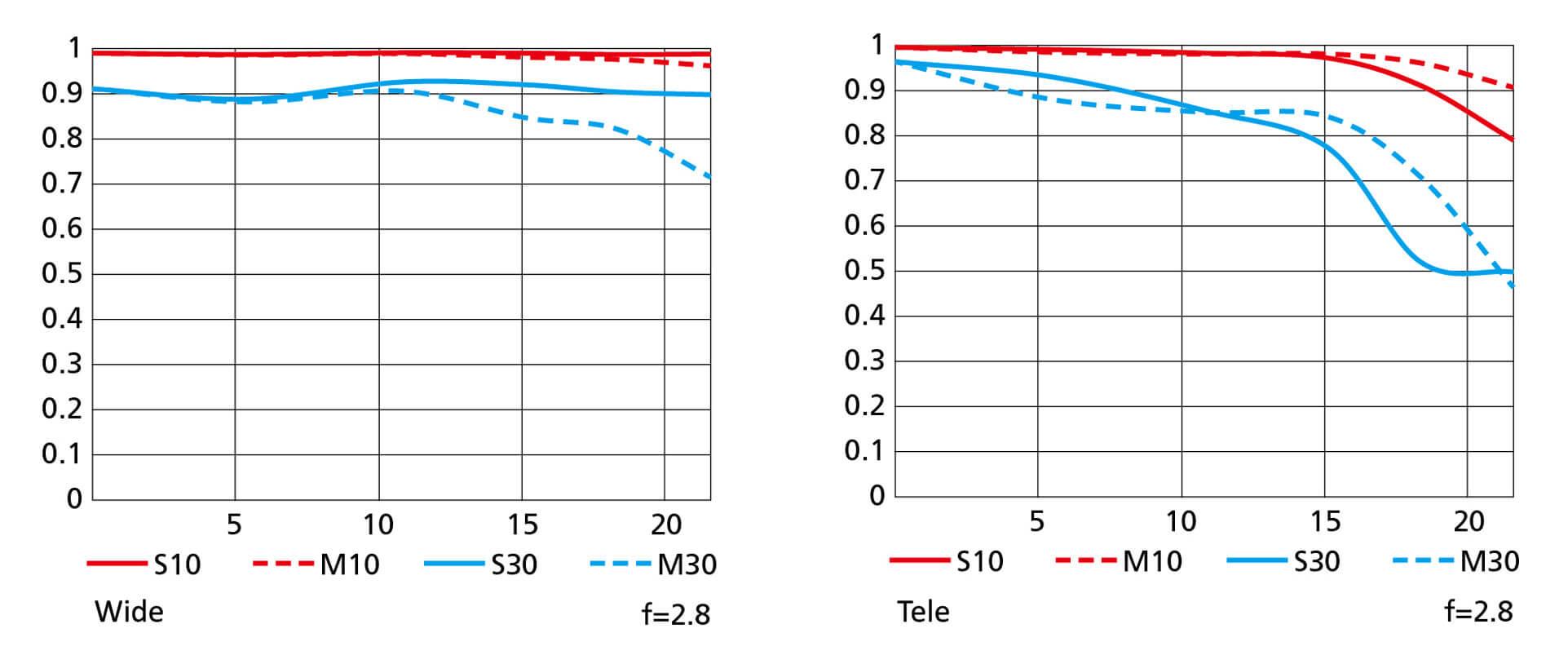 MTF křivky objektivu Nikkor Z 14–24 mm f/2,8 S