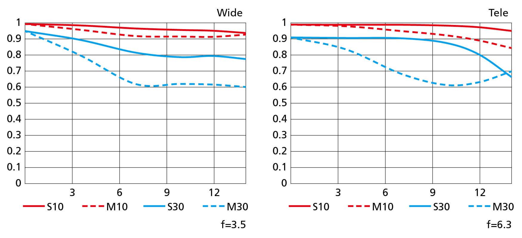 MTF křivky objektivu Nikkor Z DX 18–140 mm f/3,5–6,3 VR
