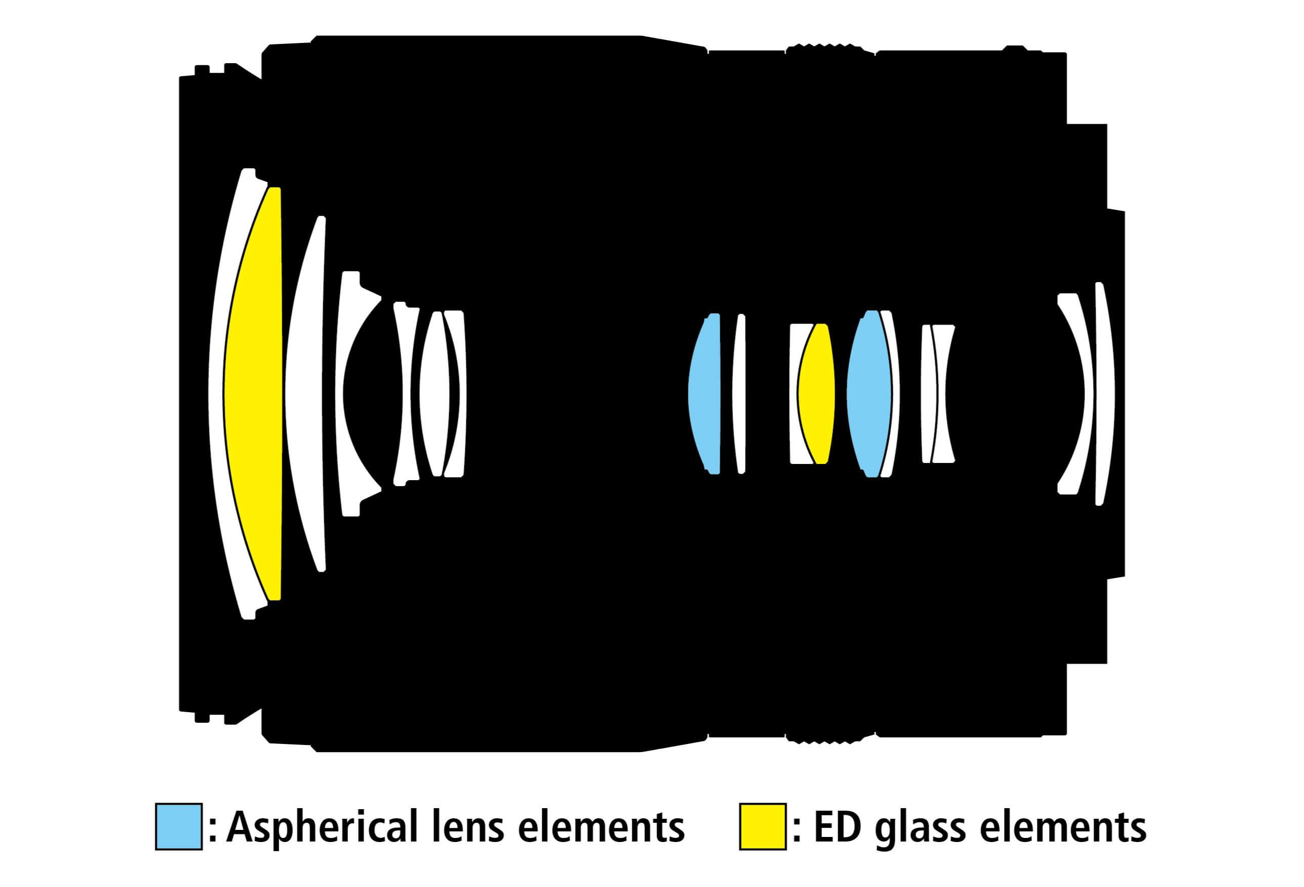 Optická konstrukce objektivu Nikkor Z DX 18–140 mm f/3,5–6,3 VR