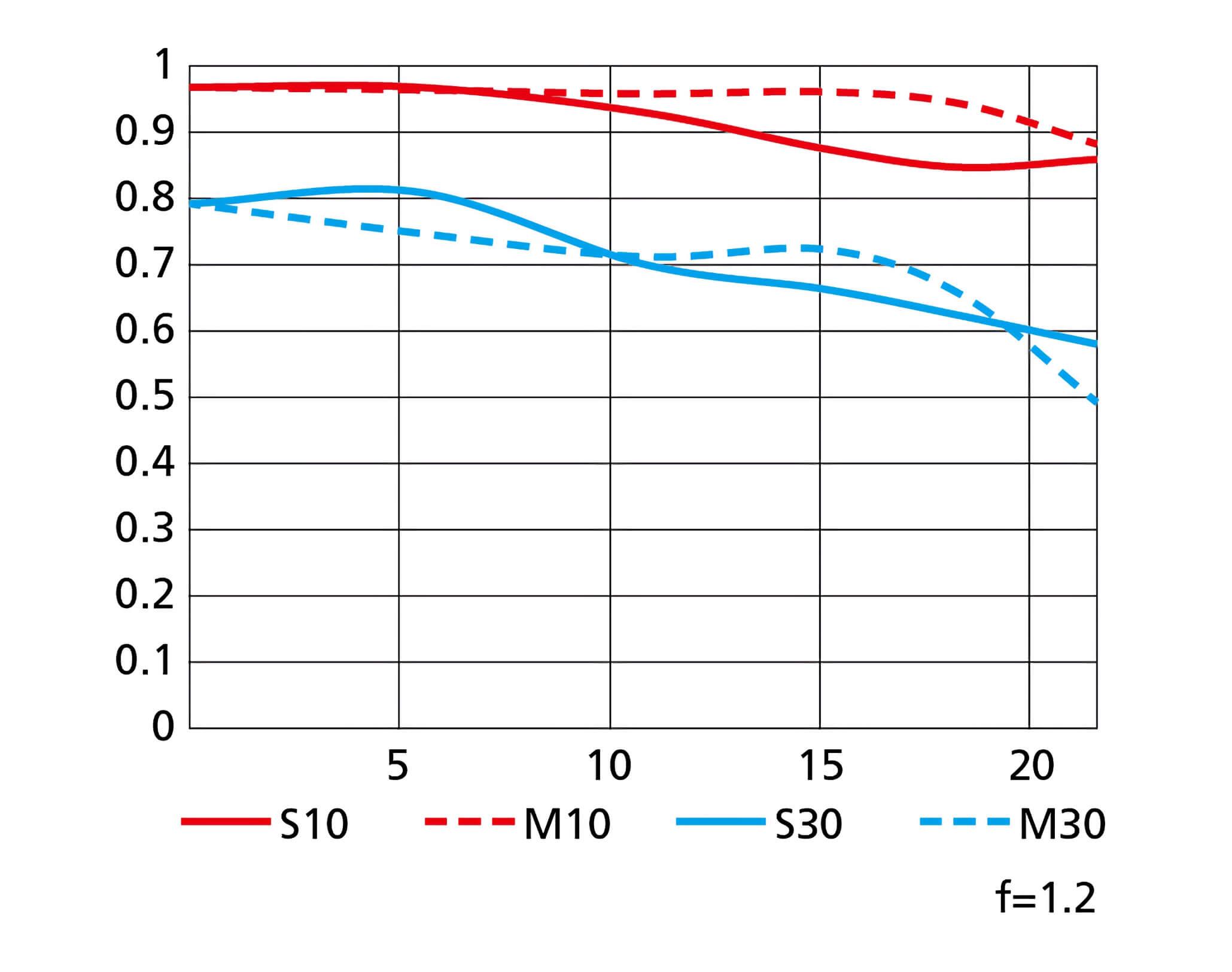 MTF křivky objektivu Nikkor Z 50 mm f/1,2 S
