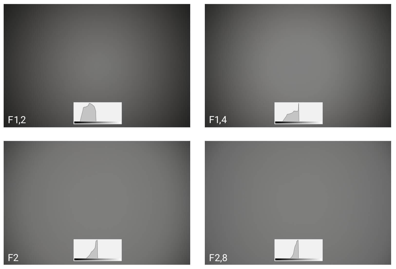 Vinětace objektivu Nikkor Z 50 mm f/1,2 S