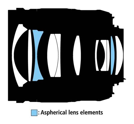 Optická konstrukce objektivu AF-S Nikkor 28 mm f/1,8G