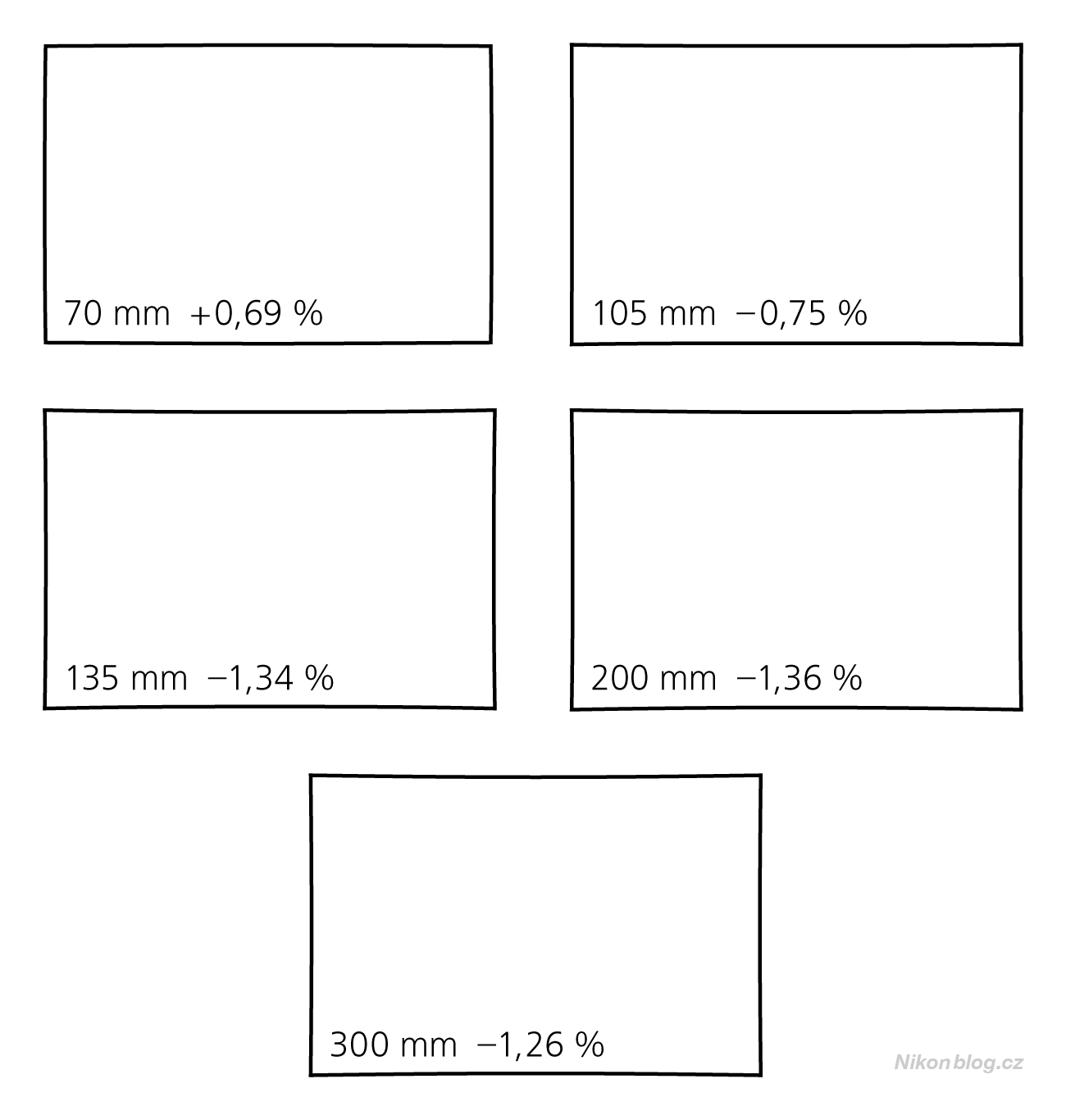 Geometrické zkreslení objektivu AF-P DX Nikkor 70–300 mm F4,5–6,3G ED VR