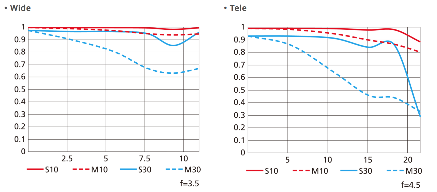 MTF křivky objektivu AF-S Fisheye Nikkor 8–15 mm f/3,5–4,5E ED