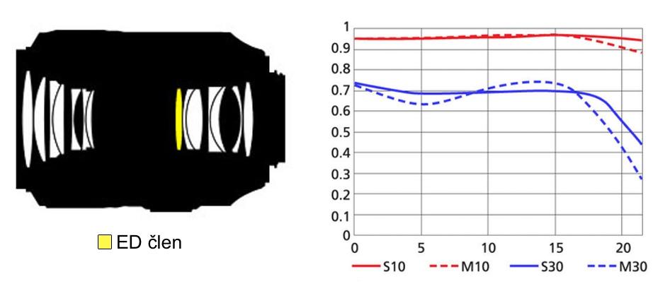 Optická konstrukce a MTF křivky objektivu AF-S VR Micro-Nikkor 105 mm F2,8G IF-ED