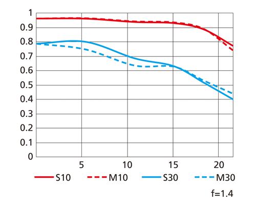 MTF křivky objektivu AF-S Nikkor 28 mm f/1,4E ED