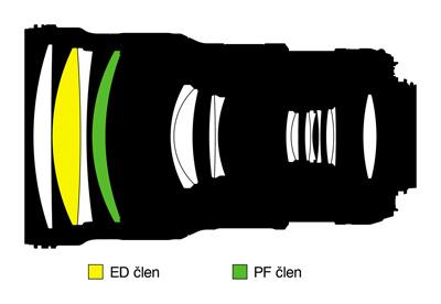 AF-S Nikkor 300 mm F4E PF ED VR