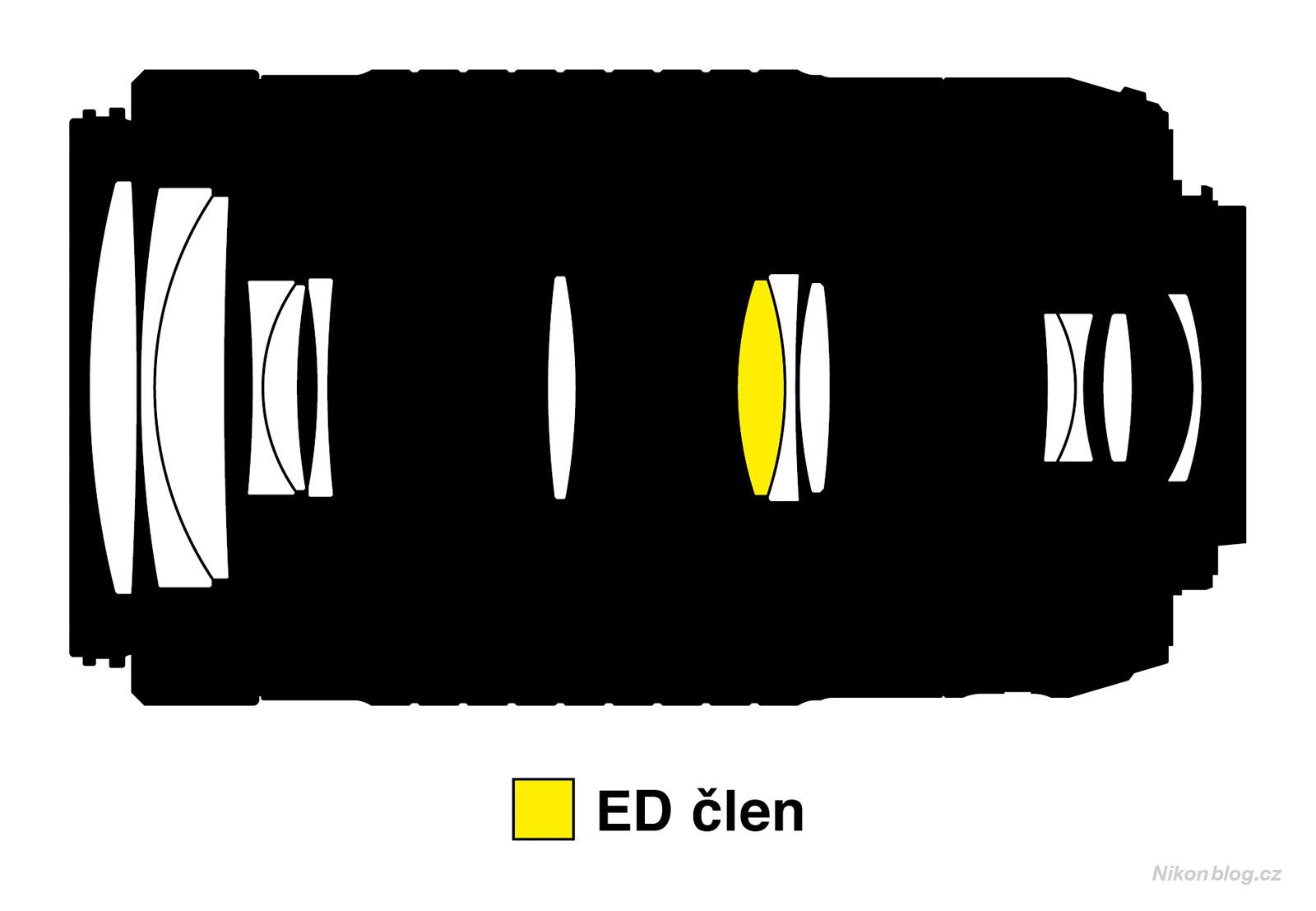 Optická konstrukce objektivu AF-P DX Nikkor 70–300 mm F4,5–6,3G ED (VR)