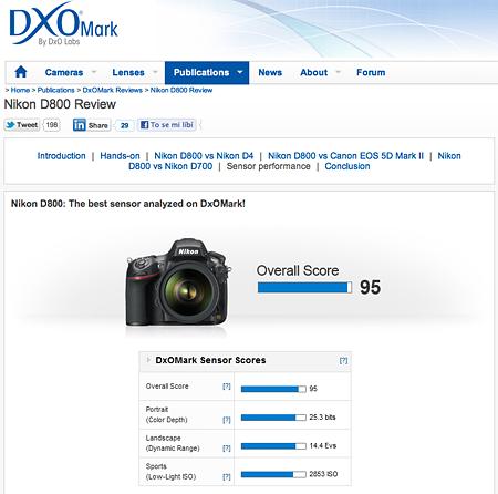 Nikon D800 dubnovým vítězem DXOMark