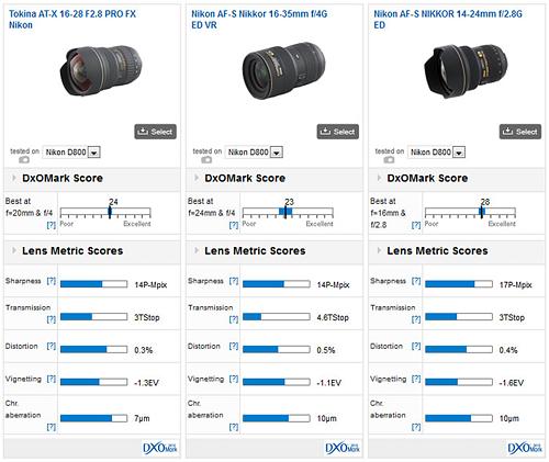 Nejlepší objektivy pro Nikon D800 podle DxO Mark