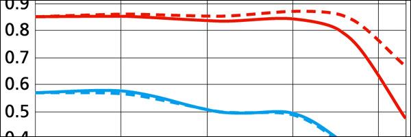 """Oprašujeme: MTF křivky –víte, k čemu slouží a umíte je """"číst""""?"""