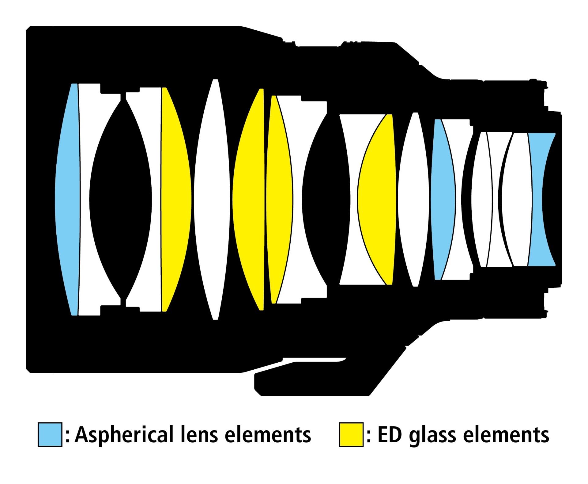 Optická konstrukce objektivu NikkorZ 58mm f/0,95 S Noct