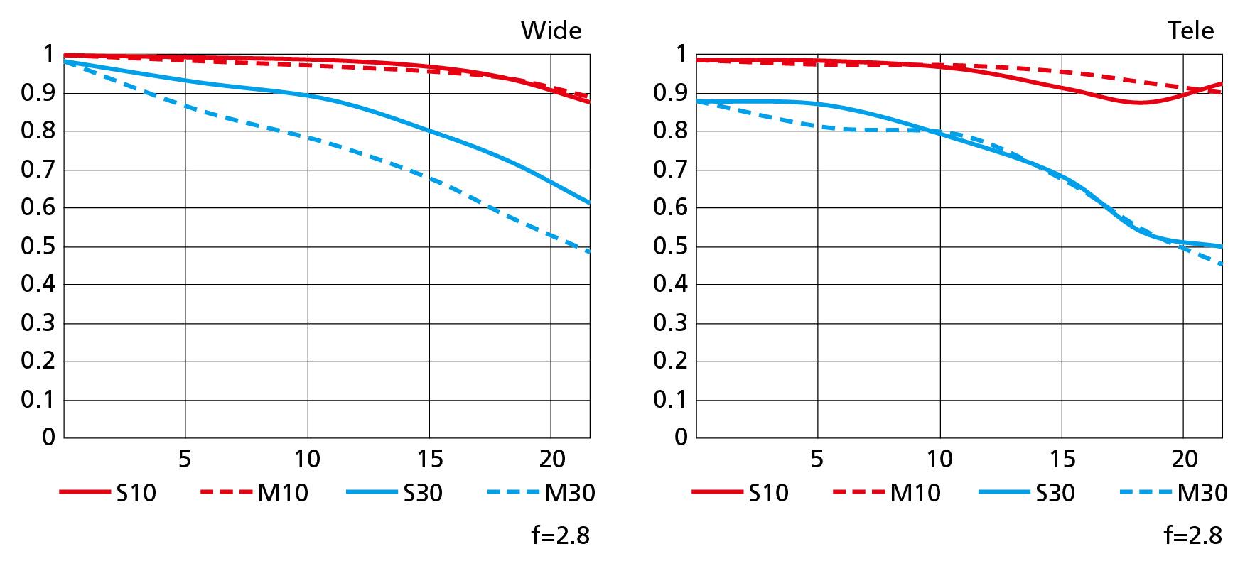 Nikkor Z 24–70 mm f/2,8 S – MTF křivky