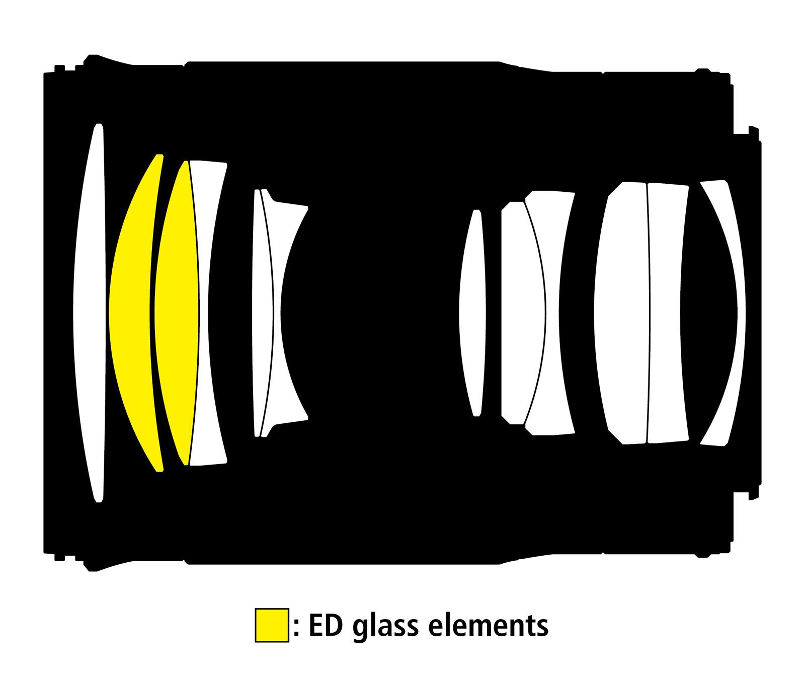 Optická konstrukce objektivu Nikkor Z 85 mm f/1,8 S