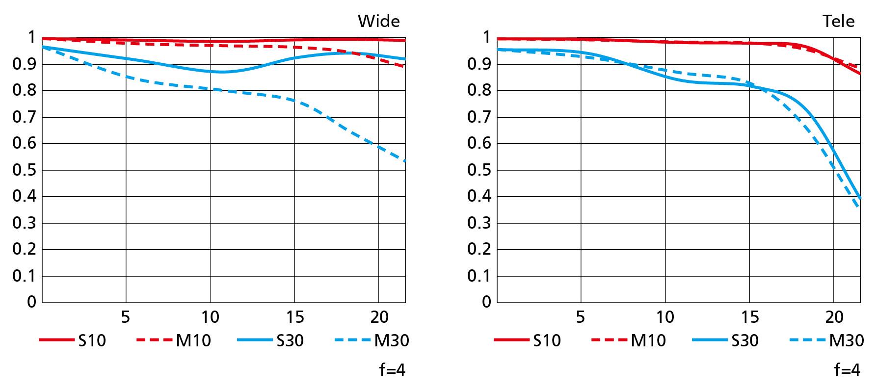 MTF křivky objektivu NikkorZ 14–30mm f/4 S