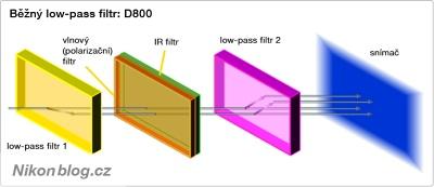 Low-pass filtr snímače Nikonu D800