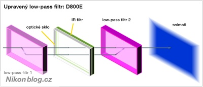 Low-pass filtr snímače Nikonu D800E
