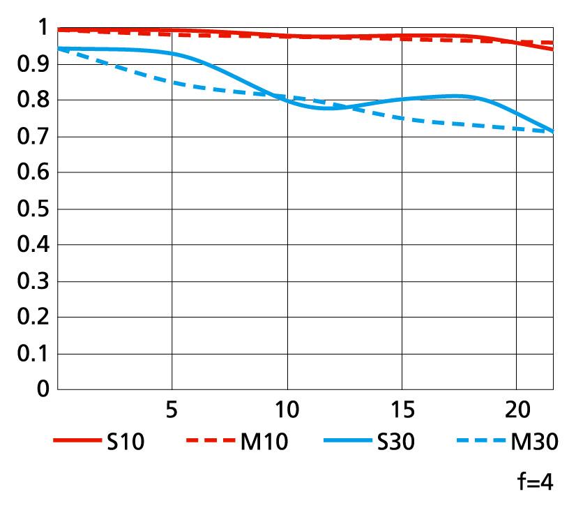 MTF křivky objektivu PC Nikkor 19 mm f/4E ED