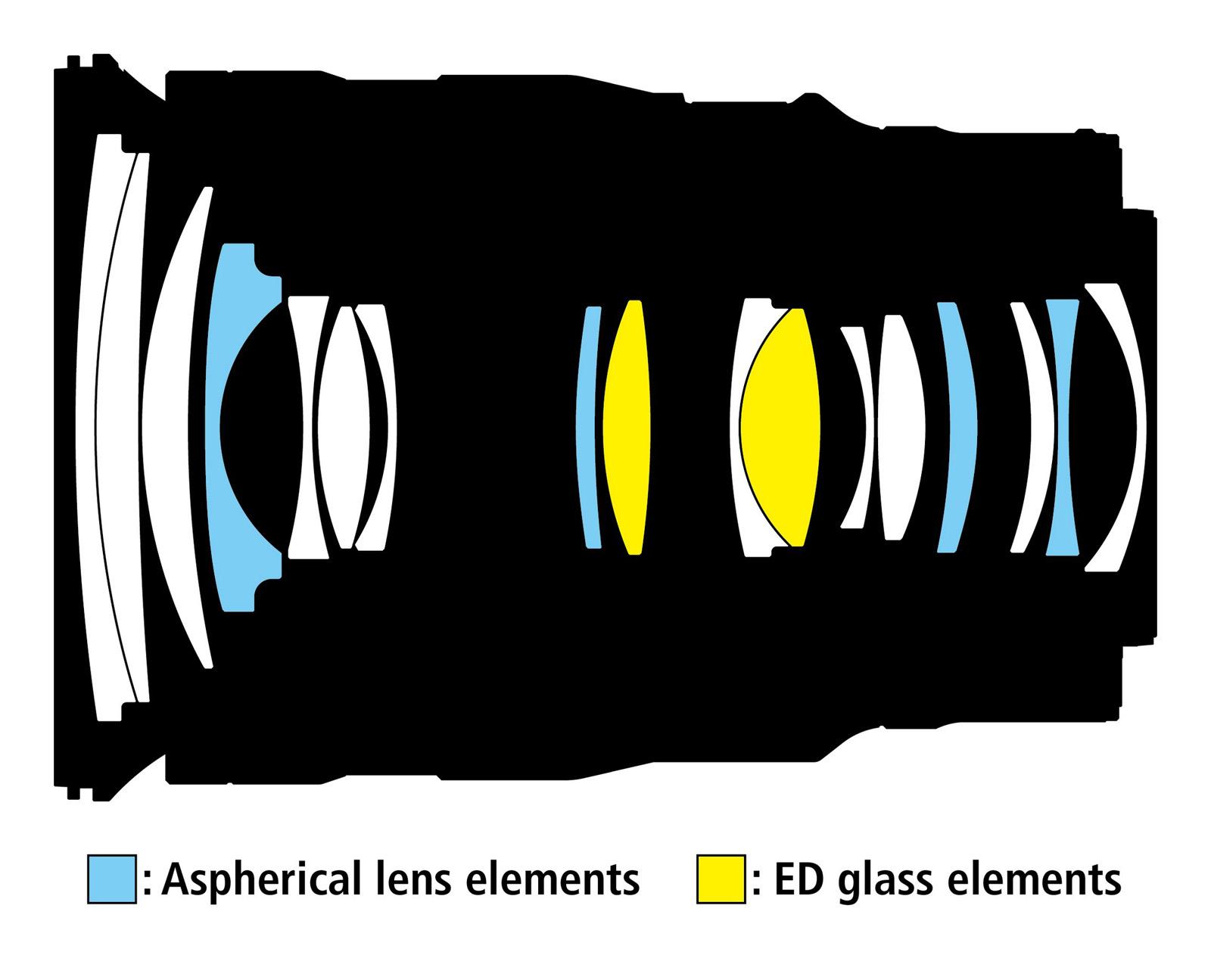 Nikkor Z 24–70 mm f/2,8 S