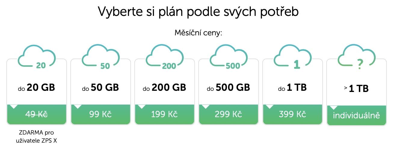 Zoner Photo Cloud navyšuje kapacitu zdarma