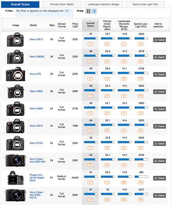 Nezávislé testy DSLR Nikon