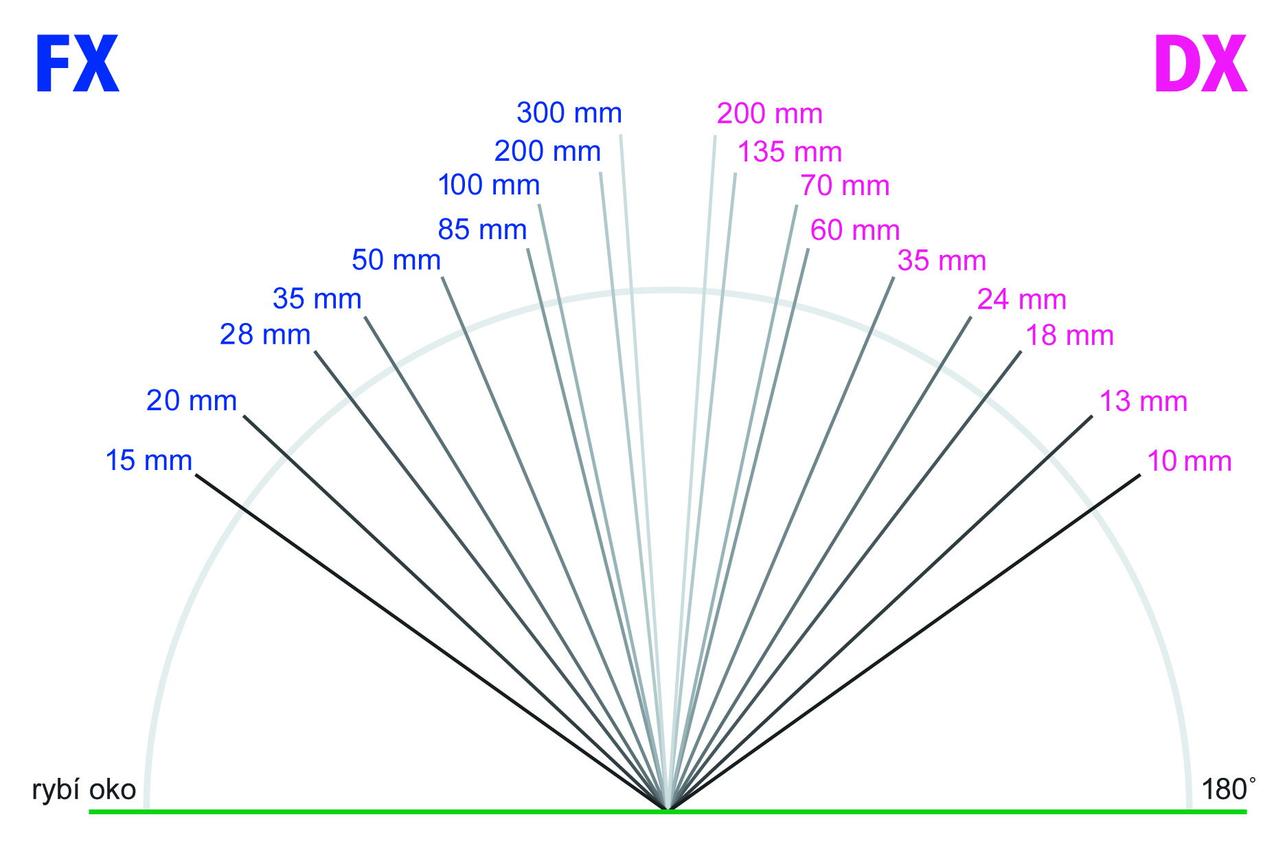 Porovnání ohniskových vzdáleností FX a DX objektivů